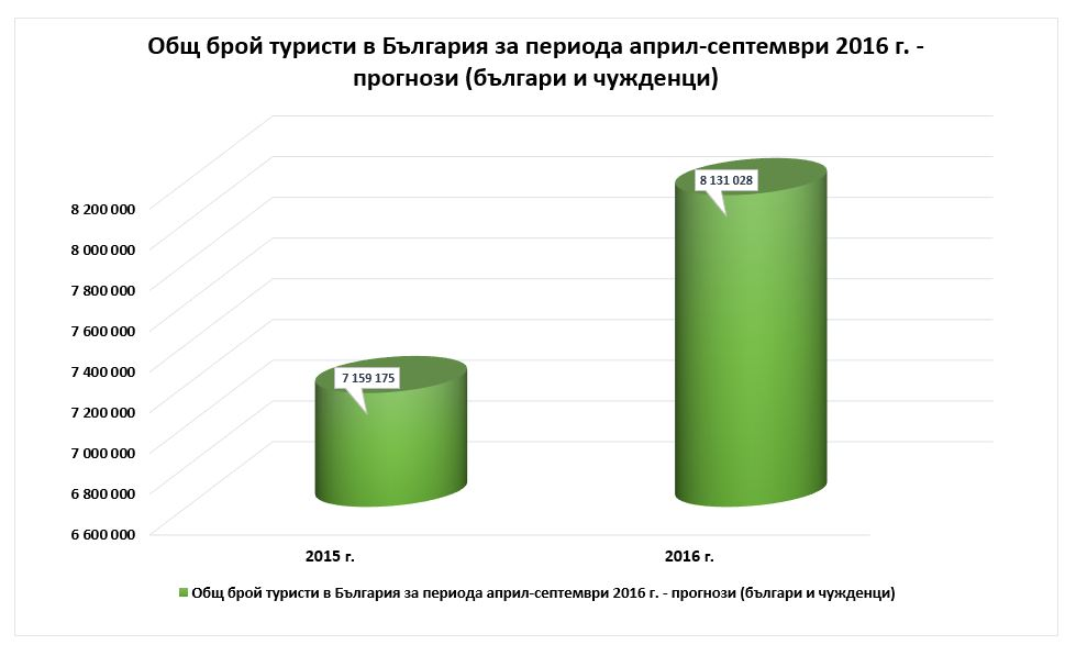 turisti-april-septemvri-graph-01