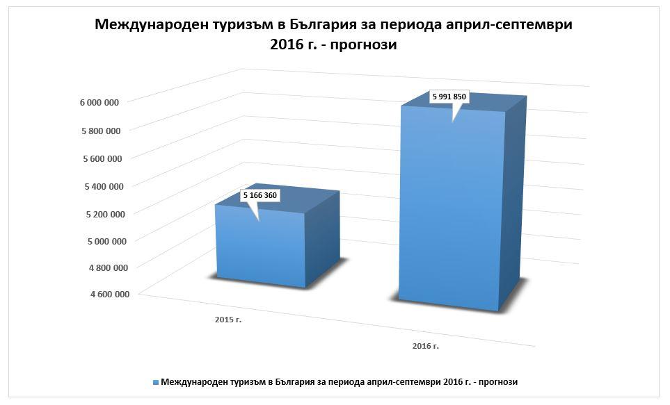 turisti-april-septemvri-graph-02