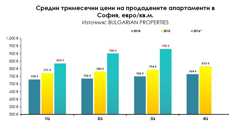 apartamenti-sredni-ceni-graph